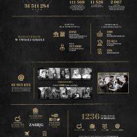 Infografika_efekty_III_edycji_kampanii_BohaterON_2018