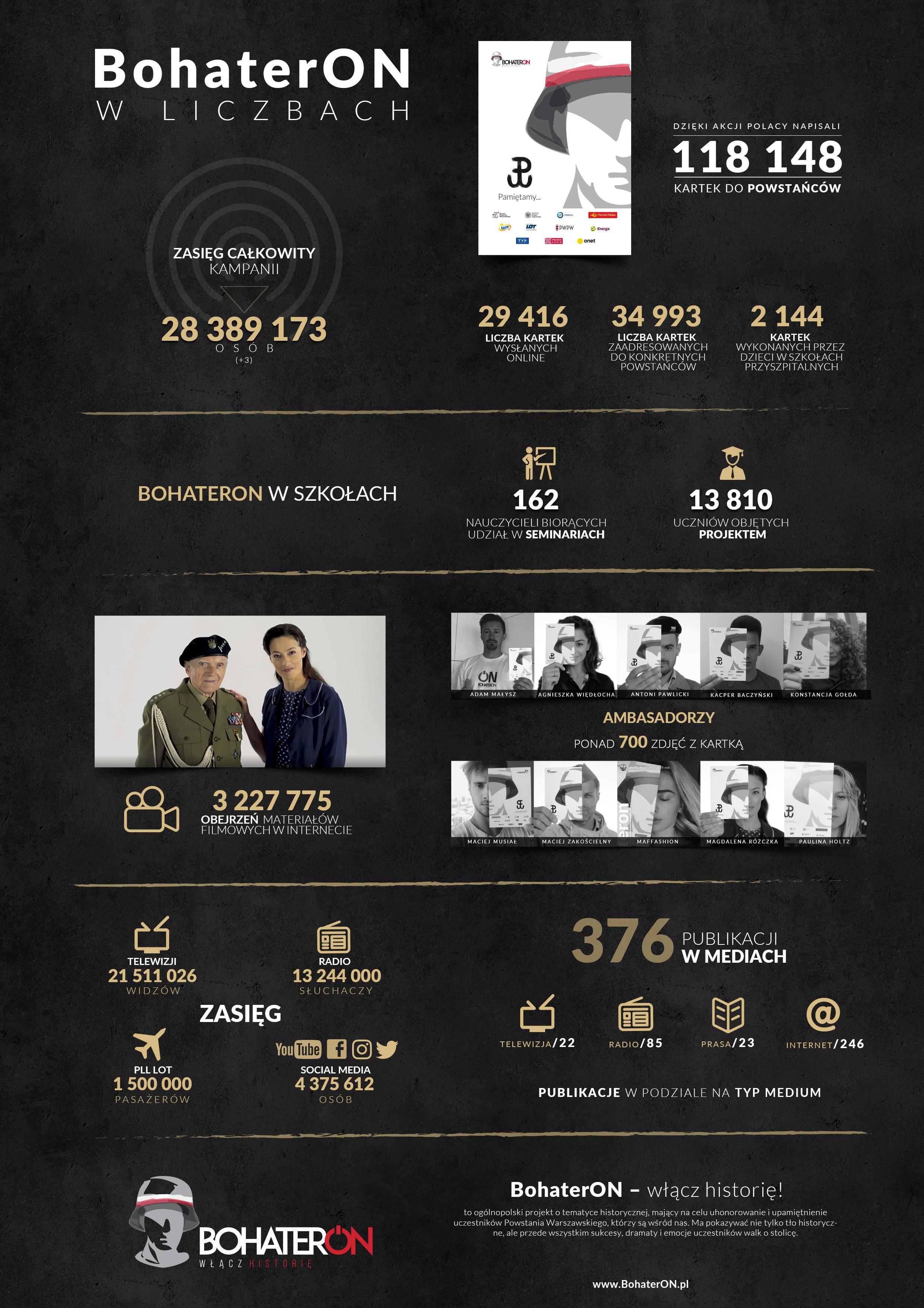 Infografika_II_edycja_kampanii_BohaterON_listopad_2017
